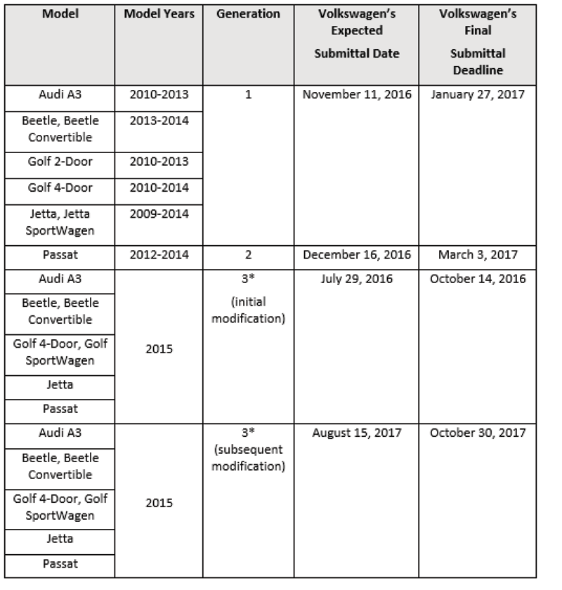 vw_emissions_table